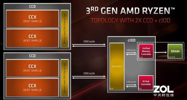 AMD 三代线程撕裂者Chiplet设计