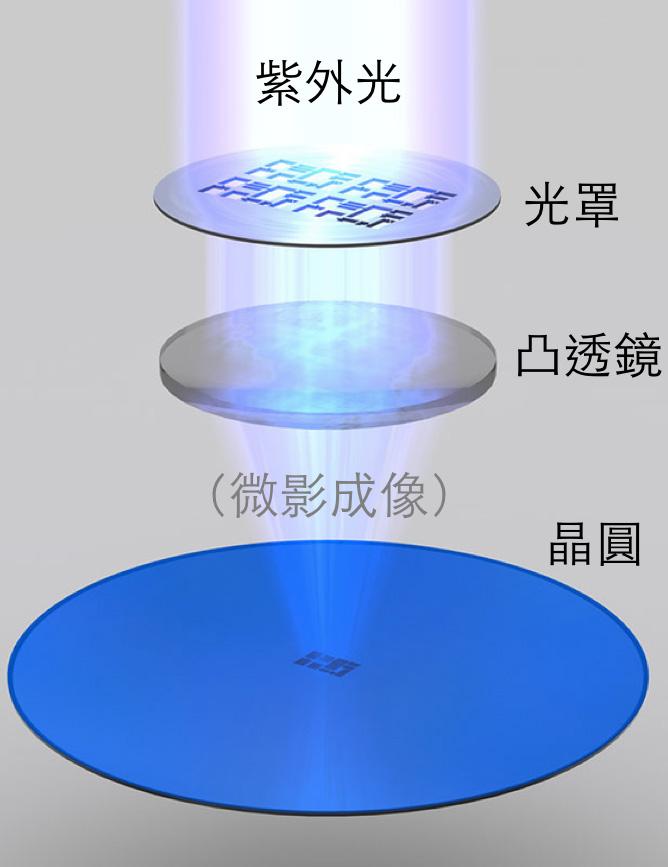 8寸或者12英寸晶圆光刻过程