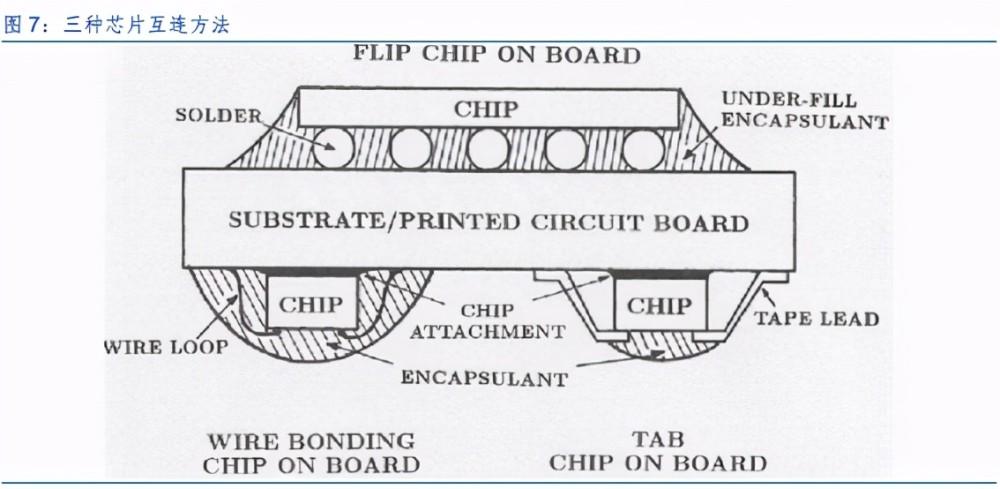 三种芯片互联方法