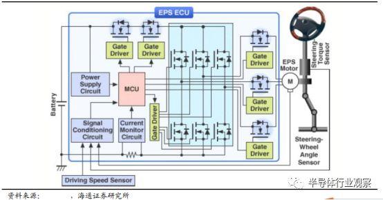 电动助力转向系统(EPS)工作原理