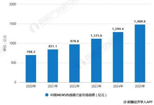 2020-2025年中国MEMS传感器行业市场规模预测