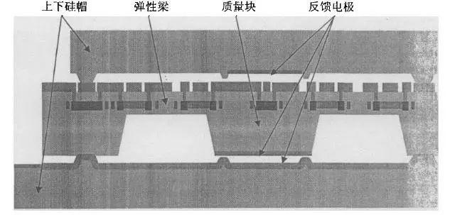MEMS压阻式加速度传感器结构